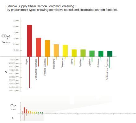 kickstart graph